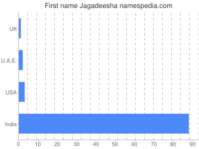 Given name Jagadeesha