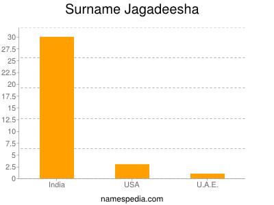 Surname Jagadeesha