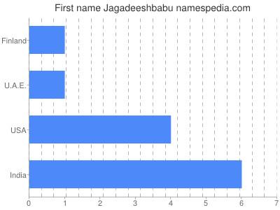 Given name Jagadeeshbabu
