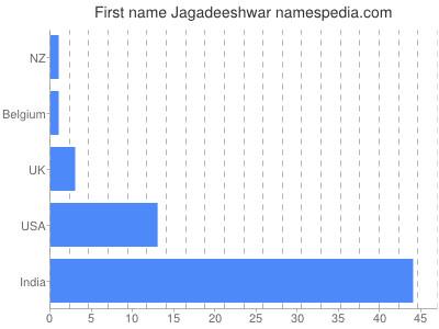 Given name Jagadeeshwar