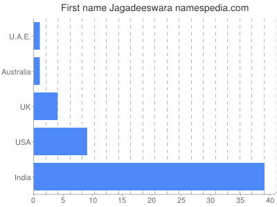 Given name Jagadeeswara