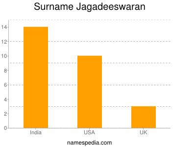 Surname Jagadeeswaran