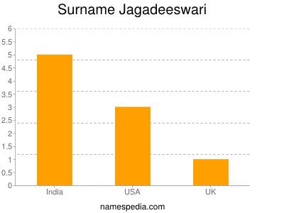 Surname Jagadeeswari