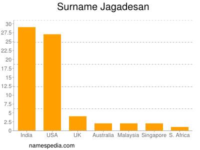Surname Jagadesan