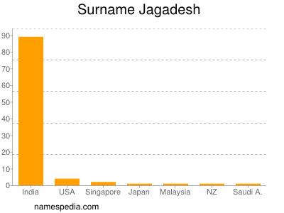 Surname Jagadesh