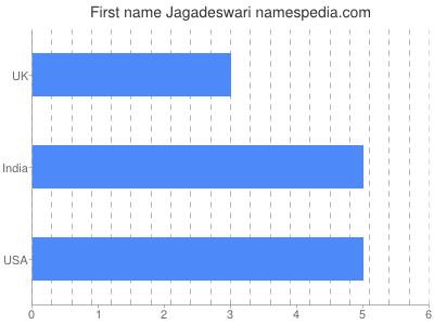 Given name Jagadeswari