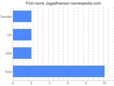 Given name Jagadheesan