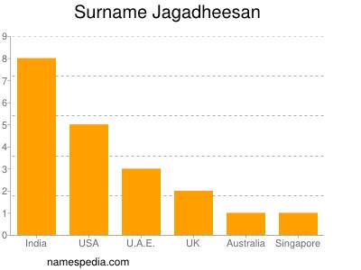 Surname Jagadheesan