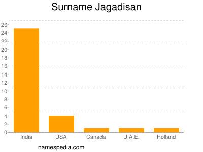 Surname Jagadisan