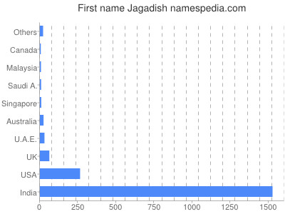 Given name Jagadish