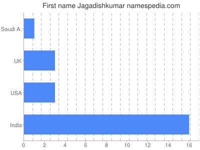 Given name Jagadishkumar