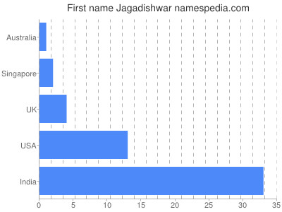 Given name Jagadishwar