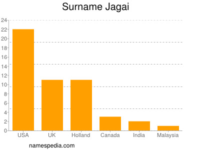 Surname Jagai