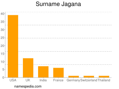 Surname Jagana