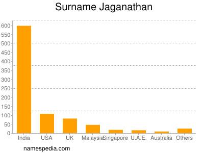 Surname Jaganathan
