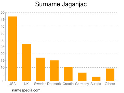 Surname Jaganjac
