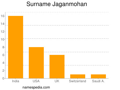 Surname Jaganmohan