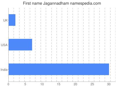 Given name Jagannadham