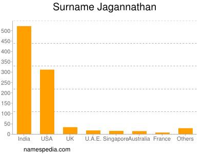Surname Jagannathan