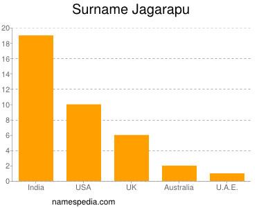 Surname Jagarapu