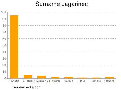 Surname Jagarinec