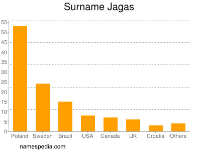 Surname Jagas