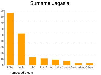 Surname Jagasia