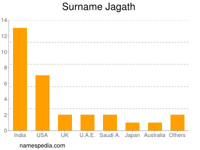 Surname Jagath