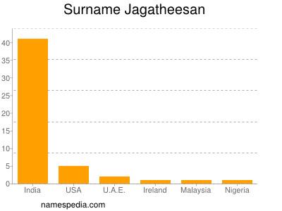 Surname Jagatheesan