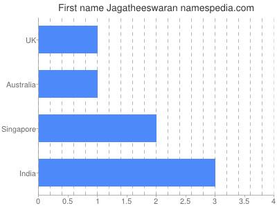 Given name Jagatheeswaran