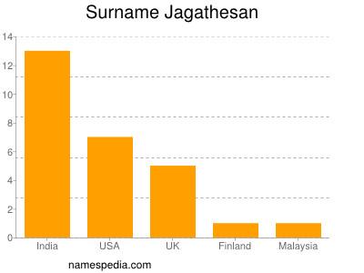 Surname Jagathesan