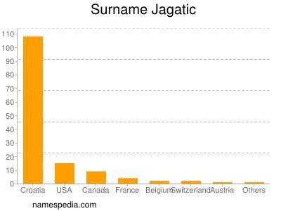 Surname Jagatic