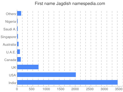 Given name Jagdish
