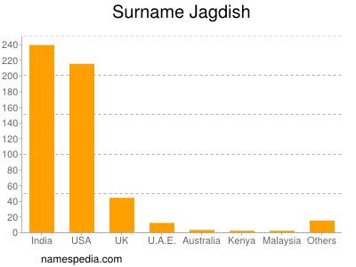 Surname Jagdish