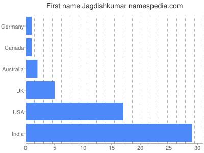 Given name Jagdishkumar