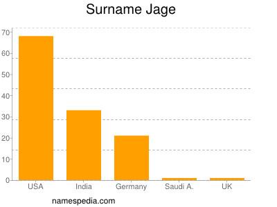 Surname Jage