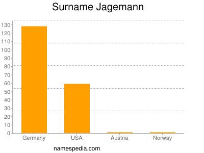 Surname Jagemann