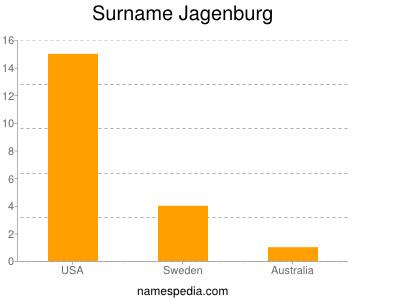 Surname Jagenburg