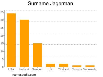 Surname Jagerman