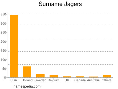Surname Jagers