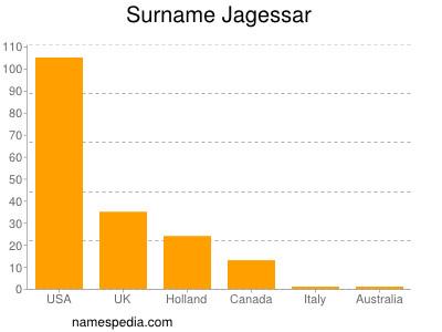 Surname Jagessar