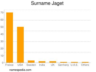Surname Jaget