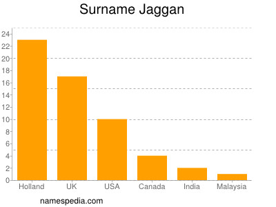 Surname Jaggan