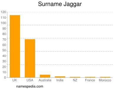 Surname Jaggar