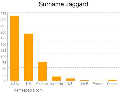 Surname Jaggard