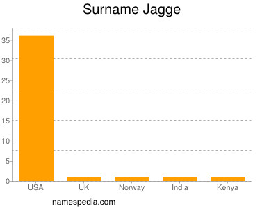 Surname Jagge