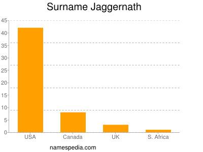 Surname Jaggernath