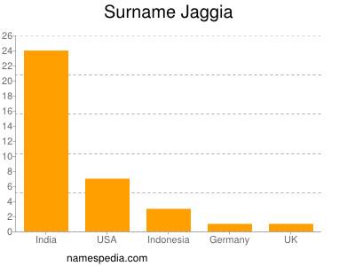 Surname Jaggia