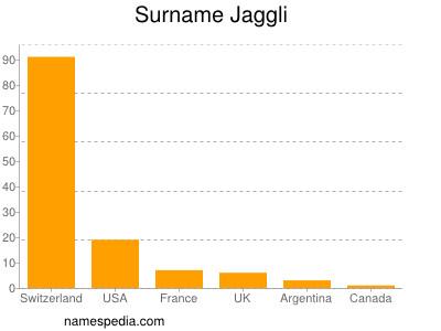 Surname Jaggli