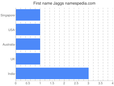 Given name Jaggs